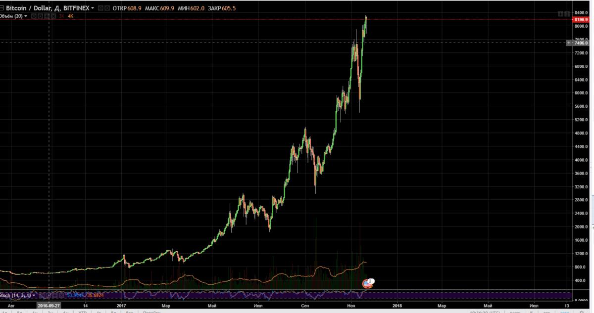 График биткоина за все время существования
